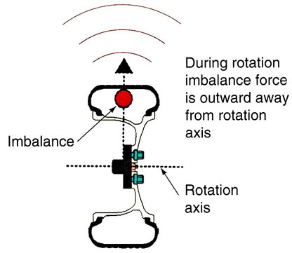 Wheel Balancing Static Imbalance